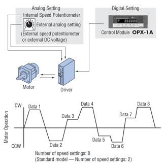 Digital Speed Setting