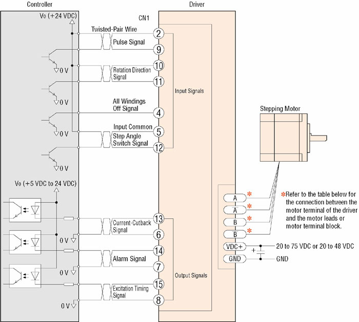 Oriental Motor RBD242A-V Microstepping Driver  20-75VDC