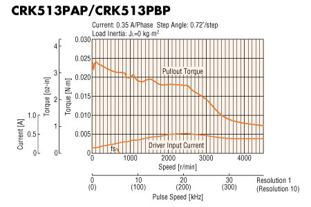 CRK Series Stepper Motors