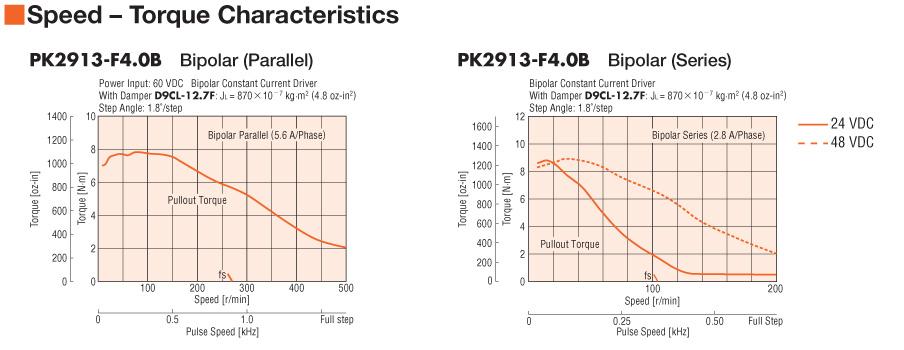 pk2913 f4 0a rh catalog orientalmotor com